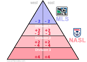 Proposed new merged North American soccer pyramid with promotion and relegation