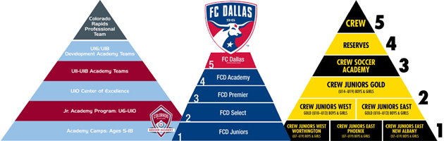 MLS Club Soccer Pyramids - Colorado Rapids, FC Dallas & Columbus Crew